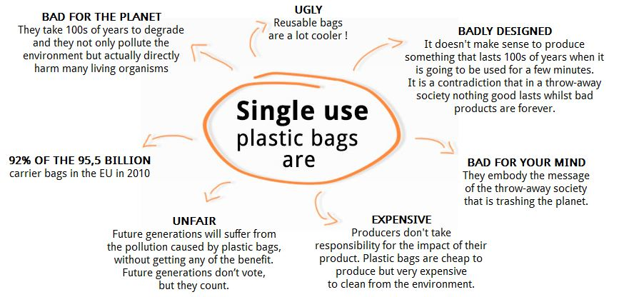 single-use-plastic-bags-are ~